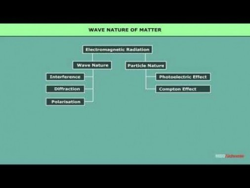 Class 12 Physics - Wave Nature Of Matter Video by MBD Publishers