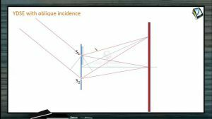 Wave Optics - Ydse With Oblique Incidence (Session 4 & 5)