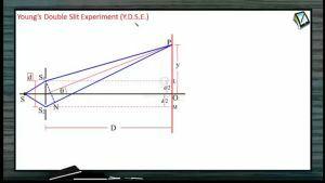 Wave Optics - Young's Double Slit Experiment 2 (Session 2 & 3)